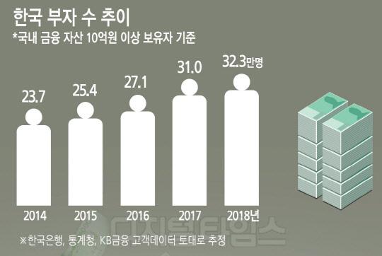 """10억 부자 32만명… """"슈퍼리치 50억은 돼야"""""""